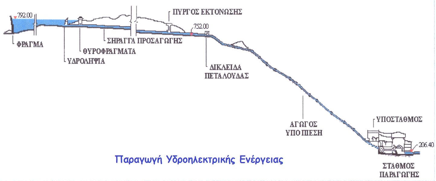 Σκαρίφημα Παραγωγής Υδροηλεκτρικής Ενέργειας