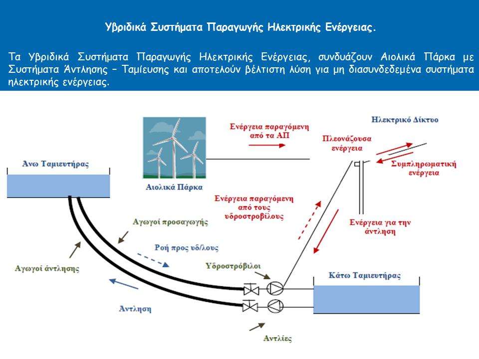 Σκαρίφημα Υβριδικών Συστημάτων Παραγωγής Υδροηλεκτρικής Ενέργειας